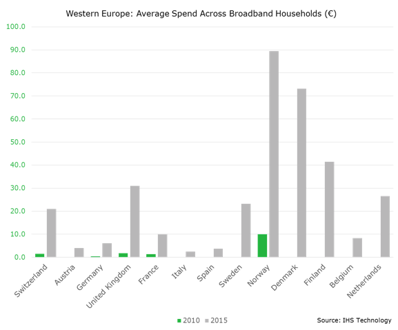 IHS west Europe SVOD chart