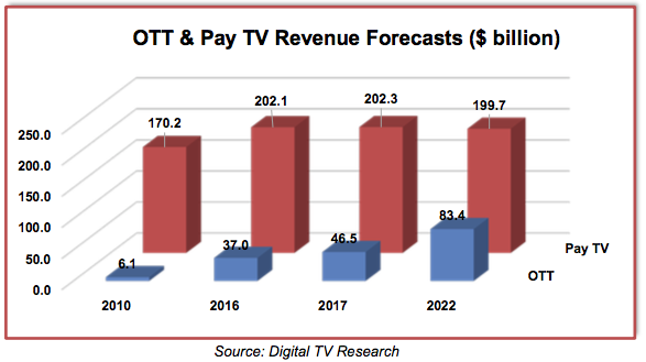 Digital TV Europe predicts major growth in pay TV