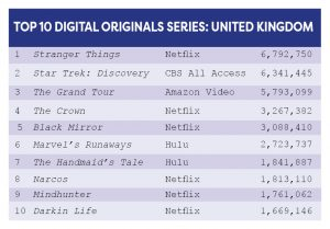 Top 10 Digital Originals Series United Kingdom