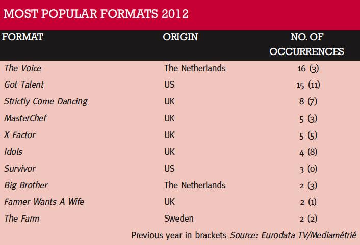 Popular_formats_table_2012