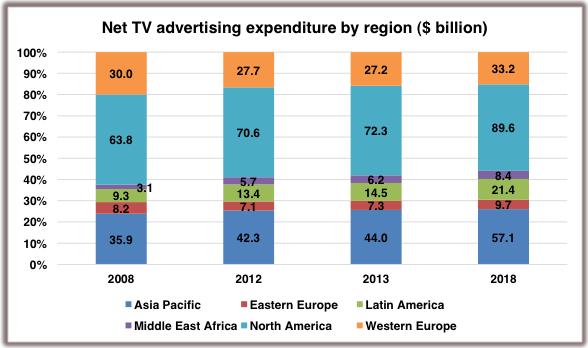TV Advertising Forecast