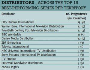 Top_Distributors_chart