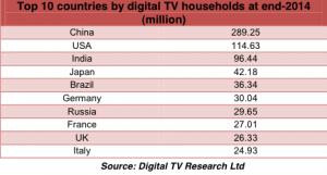 Digital TV chart