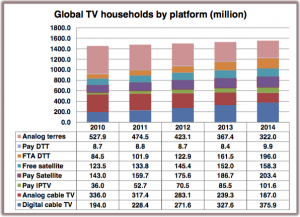 Click to enlarge; source: Digital TV Research