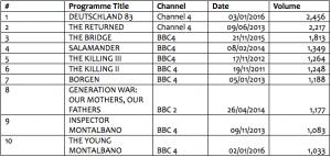 Top peforming foreign-language dramas in UK, 2010-2016
