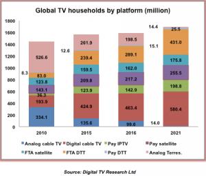 global tv homes