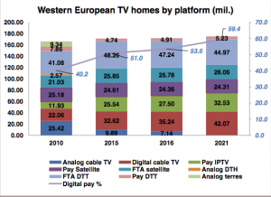 pay tv homes