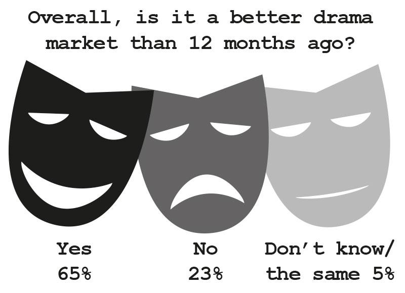 Drama-market