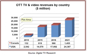 ott revenue