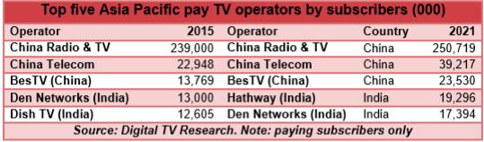 Digital TV Research Asia Pac report
