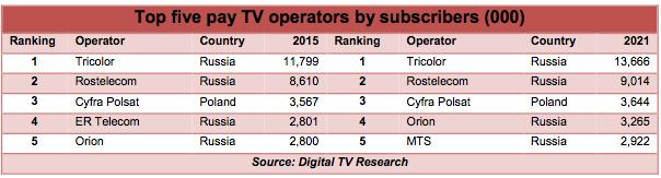 digitalTVresearch