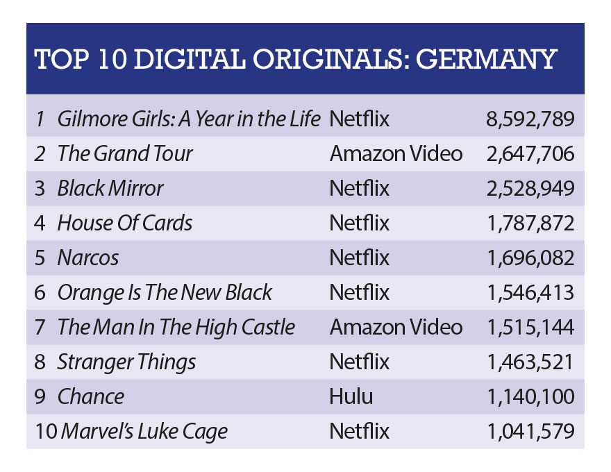 In demand chart: Netflix's Gilmore Girls leads Amazon's