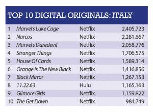 Italy-Originals