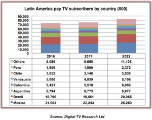 Digital TV Research Lat Am 2017 stats