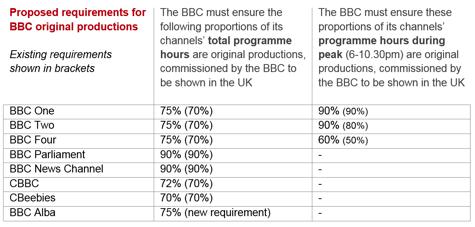 Ofcom BBC quotas