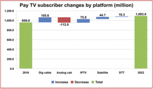 Digital TV Research stats