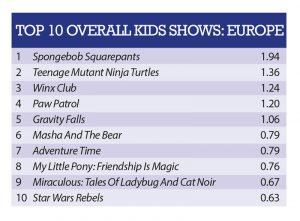 Europe-Top10-Kids-200917