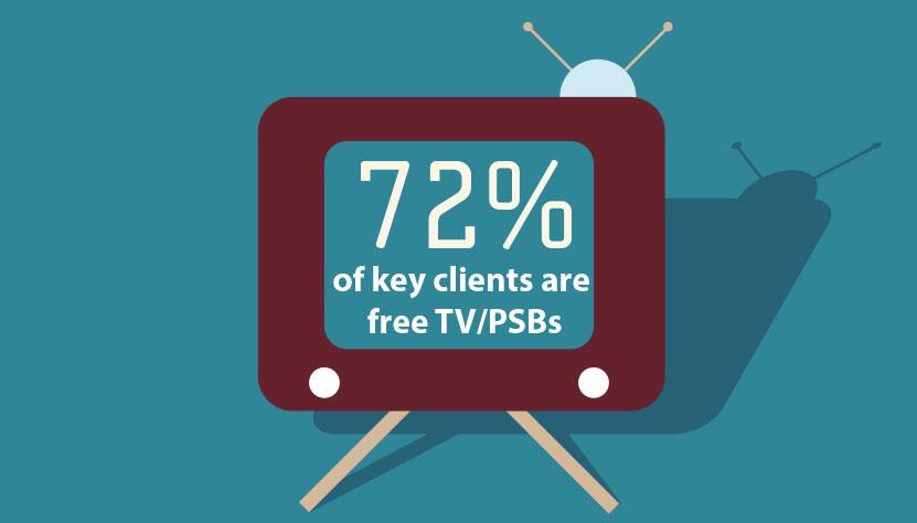 TBI_Survey_Clients