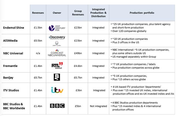BBC stats
