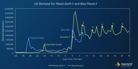 Blue Planet Parrot