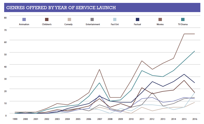 GENRES OFFERED BY YEAR OF SERVICE LAUNCH