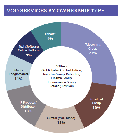 VOD SERVICES BY OWNERSHIP TYPE