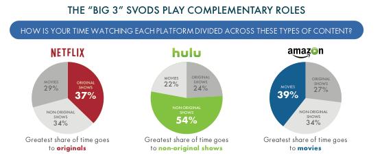 SVOD breakdown Entertainment Hub