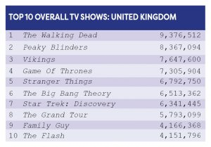 Top 10 Overall TV Shows United Kingdom