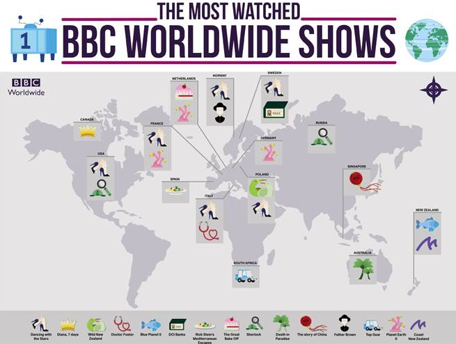 BBC Worldwide stats