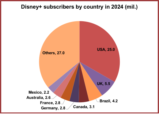 Disney+ to reach 75m subs by 2024, says research firm
